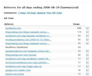WordPress stats referrers