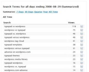 WordPress stats - search engine terms