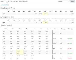 WordPress stats - tables